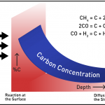 Carbon Concentration and Exchange of Gases